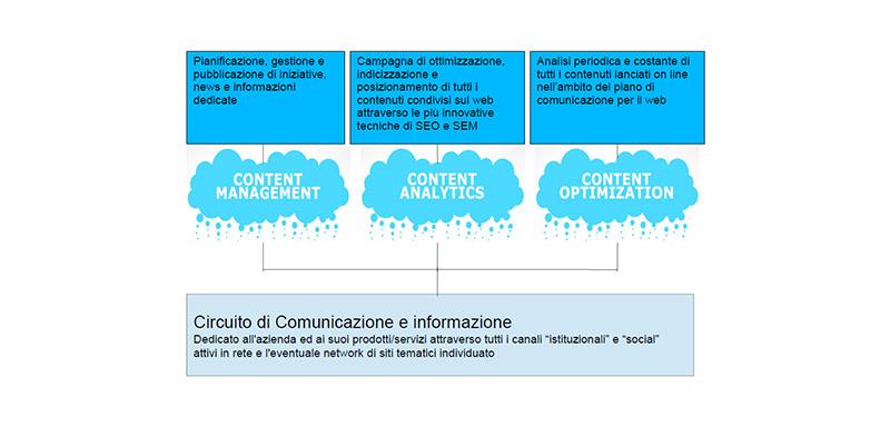 circuito-comunicazione