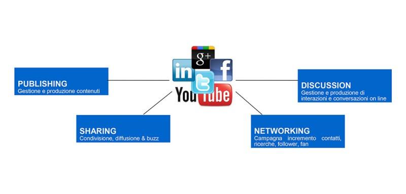 gestione-della-presenza-sui-social